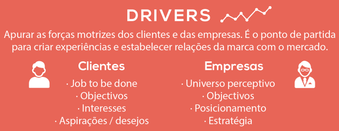 Original CustomerExperience_Roadmap em PNG - DRIVERS