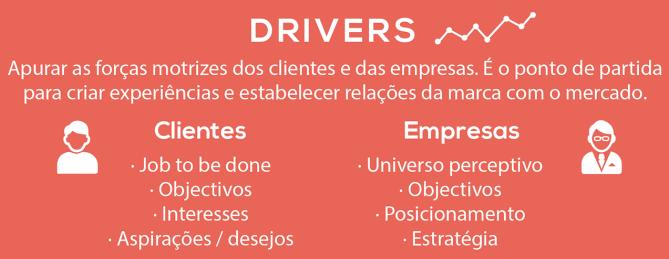 Original CustomerExperience_Roadmap em PNG - DRIVERS