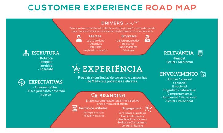 Original CustomerExperience_Roadmap em PNG - Só imagem
